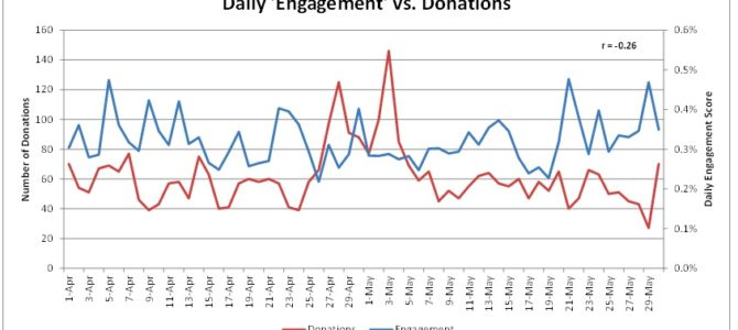 The Hitchhiker's Guide to Tracking Website Engagement
