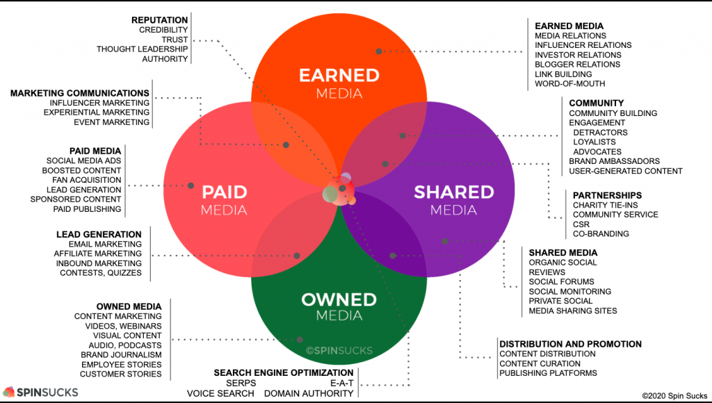 The pandemic reinforced which content —  Paid, Earned, Shared, Owned (PESO) — you should be prioritizing. Are you?